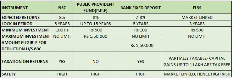 tax saving investment comparison