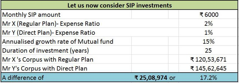 Direct mutual fund plans score over Regular plans