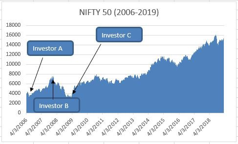 NIFTY 50 (2006-2019)