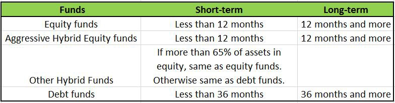 Comparison of Mutual Fund Taxation (Short Term and Long Term)