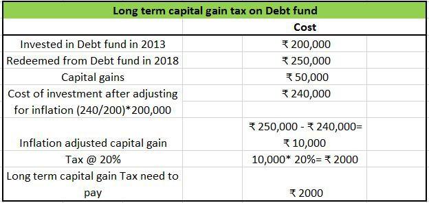 Long term capital gain tax on Debt fund